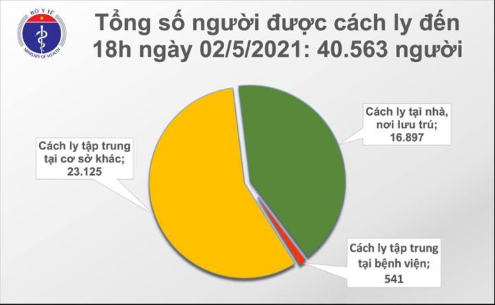 Chiều 2/5: Thêm 20 ca mắc COVID-19, có 8 ca ghi nhận trong nước tại Hà Nam, Vĩnh Phúc