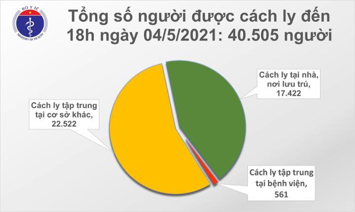 Chiều 4/5: Thêm 11 ca mắc COVID-19, có 1 ca trong nước tại Đà Nẵng