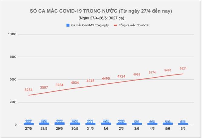 Ngày 6/6, thêm 201 ca mắc Covid-19, TP.HCM có 31 bệnh nhân