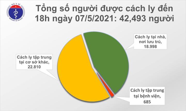 Chiều 7/5: Thêm 40 ca mắc COVID-19 trong nước, riêng Bệnh viện K là 11 ca
