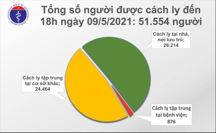 Chiều ngày 09/5/2021 có 87 ca mắc COVID-19 mới, trong đó 77 ca mắc trong nước
