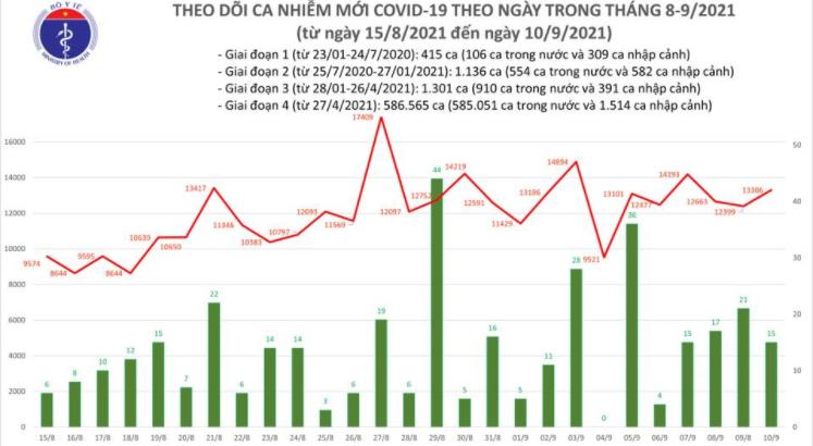 Bản tin Bộ Y tế về tình hình chống dịch COVID-19 tại Việt Nam ngày 10/9/2021