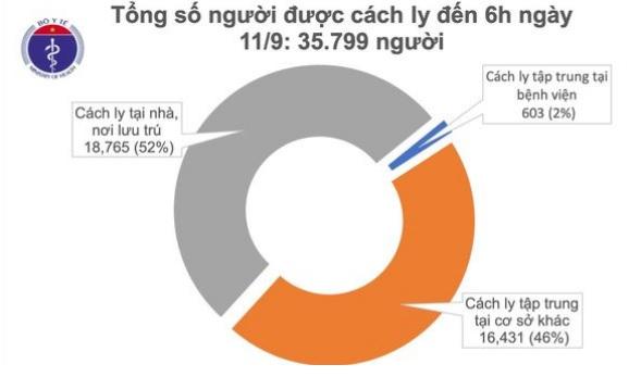 Đã 9 ngày không có ca mắc mới COVID-19 ở cộng đồng, hơn 35.000 người cách ly chống dịch