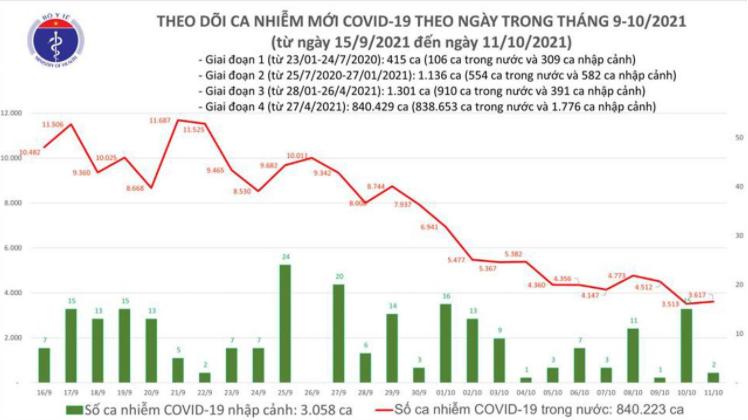 Bản tin Bộ Y tế về tình hình chống dịch COVID-19 tại Việt Nam ngày 11/10/2021