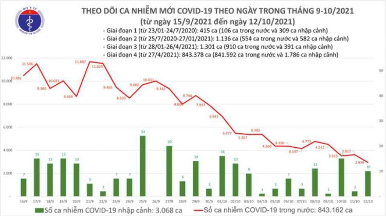 Bản tin Bộ Y tế về tình hình chống dịch COVID-19 tại Việt Nam ngày 12/10/2021