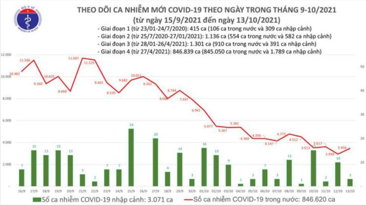Bản tin Bộ Y tế về tình hình chống dịch COVID-19 tại Việt Nam ngày 13/10/2021