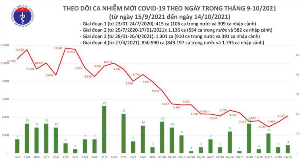 Bản tin Bộ Y tế về tình hình chống dịch COVID-19 tại Việt Nam ngày 14/10/2021