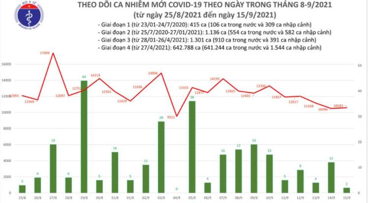 Bản tin Bộ Y tế về tình hình chống dịch COVID-19 tại Việt Nam ngày 15/9/2021