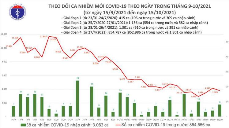 Bản tin Bộ Y tế về tình hình chống dịch COVID-19 tại Việt Nam ngày 15/10/2021