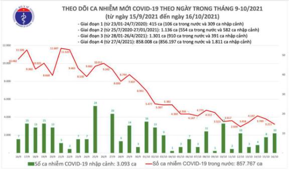 Bản tin Bộ Y tế về tình hình chống dịch COVID-19 tại Việt Nam ngày 16/10/2021