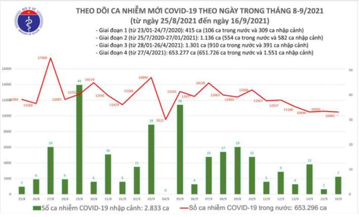 Bản tin Bộ Y tế về tình hình chống dịch COVID-19 tại Việt Nam ngày 16/9/2021