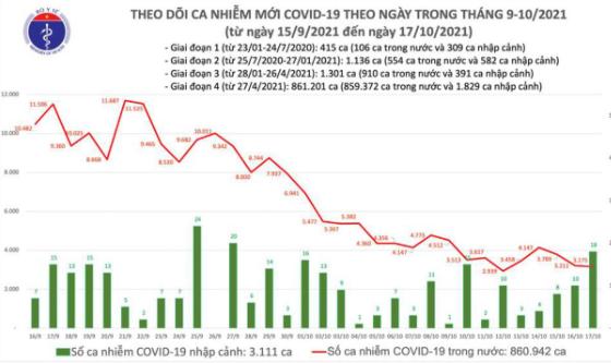 Bản tin Bộ Y tế về tình hình chống dịch COVID-19 tại Việt Nam ngày 17/10/2021