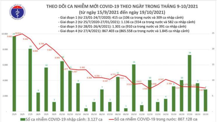 Bản tin Bộ Y tế về tình hình chống dịch COVID-19 tại Việt Nam ngày 19/10/2021