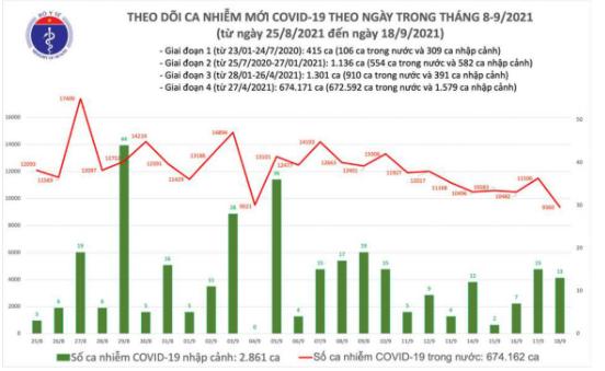 Bản tin Bộ Y tế về tình hình chống dịch COVID-19 tại Việt Nam ngày 18/9/2021