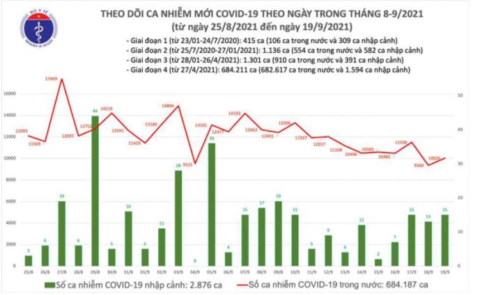 Bản tin Bộ Y tế về tình hình chống dịch COVID-19 tại Việt Nam ngày 19/9/2021