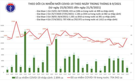 Bản tin Bộ Y tế về tình hình chống dịch COVID-19 tại Việt Nam ngày 21/9/2021