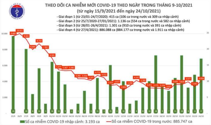 Bản tin Bộ Y tế về tình hình chống dịch COVID-19 tại Việt Nam ngày 24/10/2021