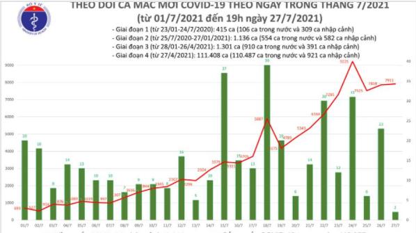 Bản tin Bộ Y tế về tình hình chống dịch COVID-19 tại Việt Nam (Tới 19h ngày 27/7/2021)