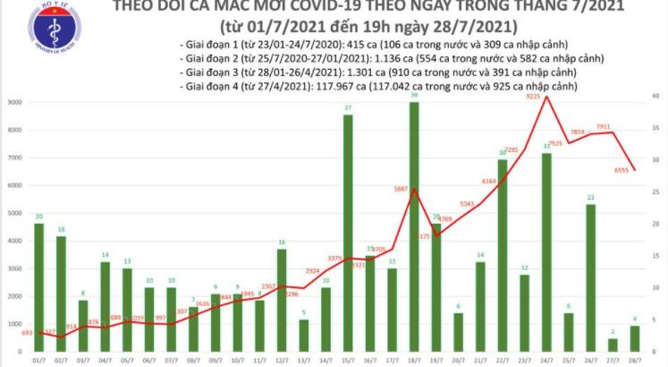 Bản tin Bộ Y tế về tình hình chống dịch COVID-19 tại Việt Nam (Tới 19h ngày 28/7/2021)