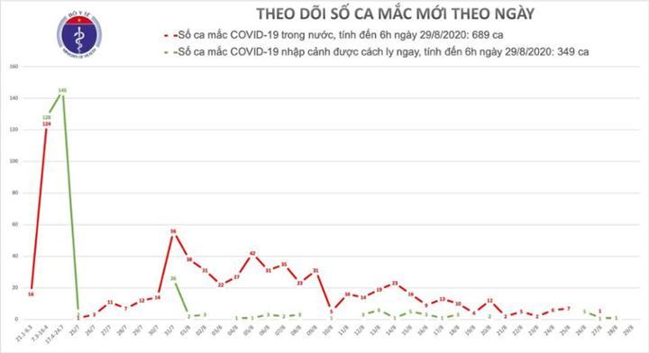 Sáng 29/8, không ghi nhận ca mắc mới COVID-19, đã có 124 bệnh nhân âm tính từ 1-3 lần
