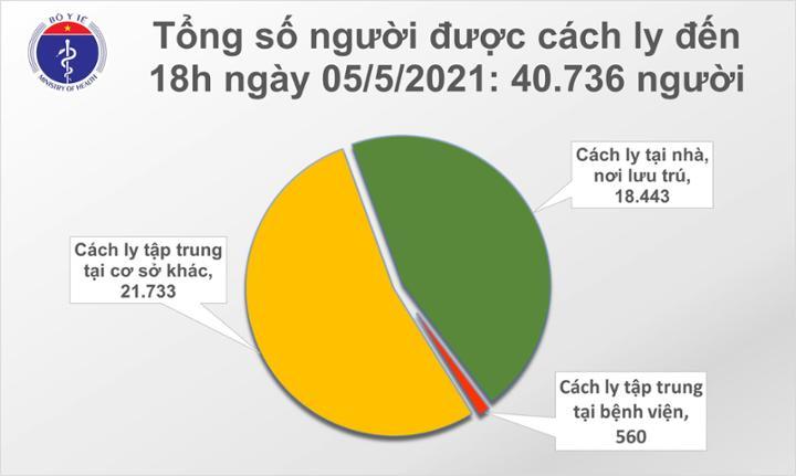 Chiều 05/5: Thêm 26 ca mắc COVID-19, có 18 ca ghi nhận trong nước