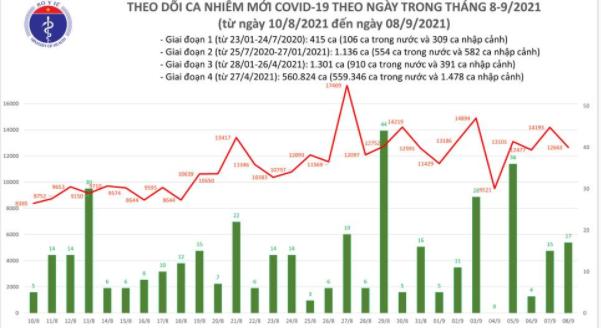Bản tin Bộ Y tế về tình hình chống dịch COVID-19 tại Việt Nam ngày 08/9/2021