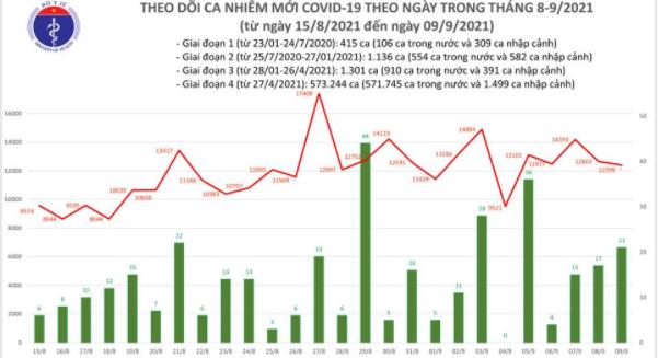 Bản tin Bộ Y tế về tình hình chống dịch COVID-19 tại Việt Nam ngày 09/9/2021
