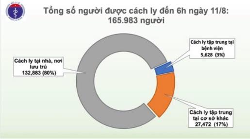 Sáng ngày 11/8, Việt Nam không ghi nhận ca COVID-19 mới